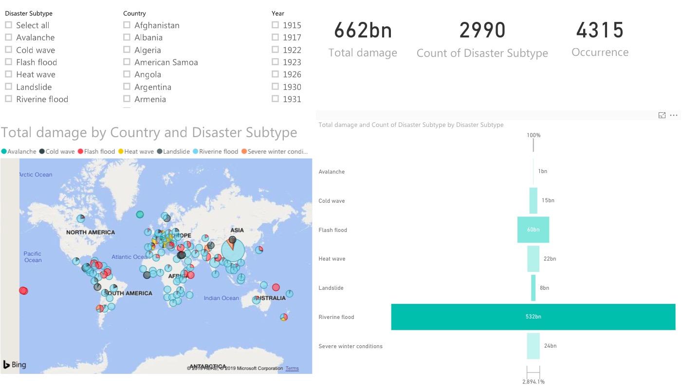 Natural Disasters 1915-2015